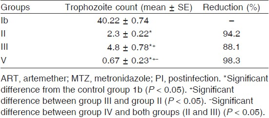 Table 1: Effect of treatment by ART and/or MTZ on <i>Giardia lamblia</i> trophozoite forms in the small intestine, 5 weeks PI and 2 weeks after treatment