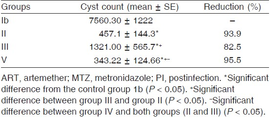 Table 2: Effect of treatment by ART and/or MTZ on the number of <i>Giardia lamblia</i> cysts excreted in stool, 5 weeks PI and 2 weeks after treatment