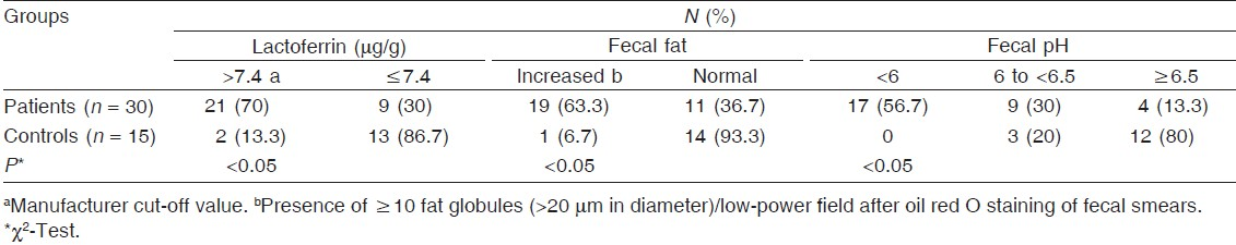Table 1 Distribution of microsporidia-infected diarrheic patients and controls according to fecal lactoferrin level, pH, and fat content