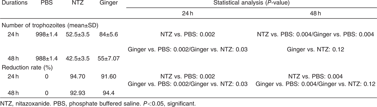 Table 1 Giardia <i>lamblia</i> parasite intensity in the culture treated with phosphate buffer saline, nitazoxanide, and ginger at different intervals