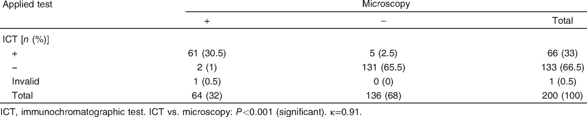 Table 2 Comparison of Binax Now&#174; ICT and microscopic examination results (<i>n</i>&#61;200)